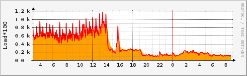 Cronserver load average