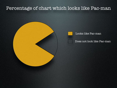 Percentage of Charts that look like PacMan