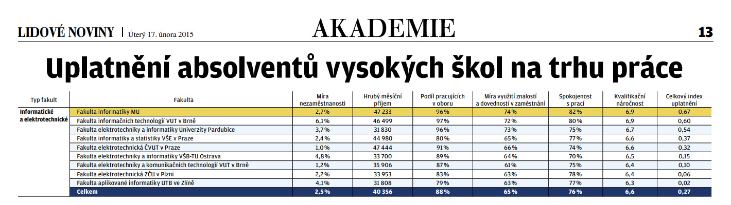 Akademie LN 2015