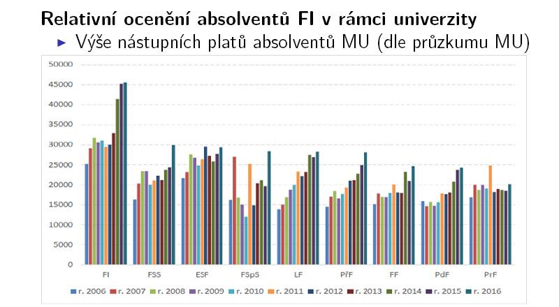 Relativní ocenění absolventů FI v rámci univerzity