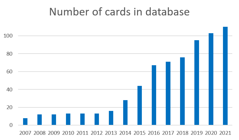 List of supported JavaCard algorithms