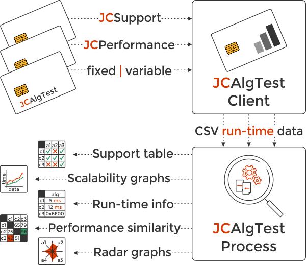Java Card Algorithm Test